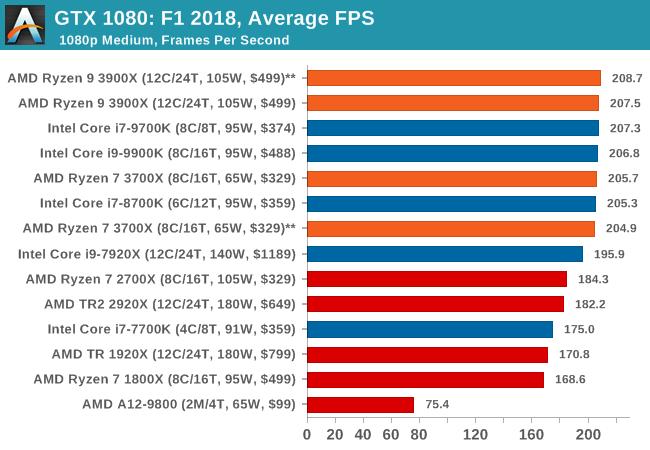 Gaming: F1 2018 - The AMD 3rd Gen Ryzen Deep Dive Review