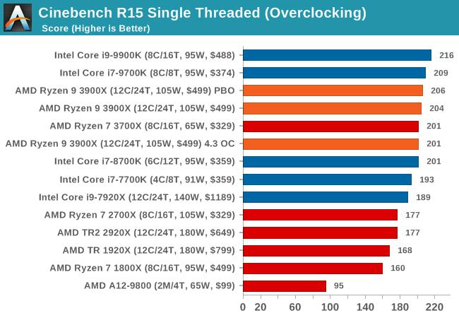 Cinebench R15 Single Threaded (Overclocking)