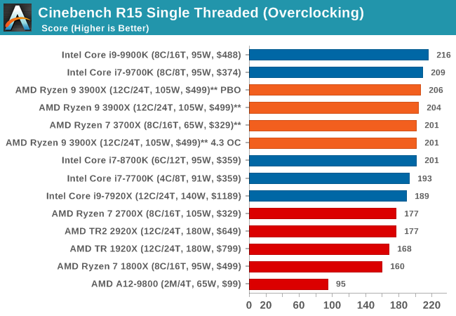 Cinebench R15 Single Threaded (Overclocking)