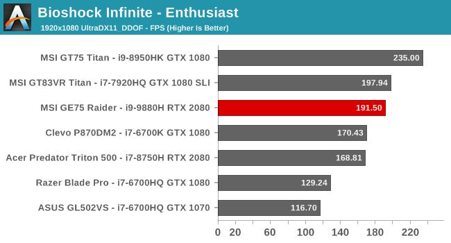 Gpu Performance The Msi Ge75 Raider Laptop Review Core I9