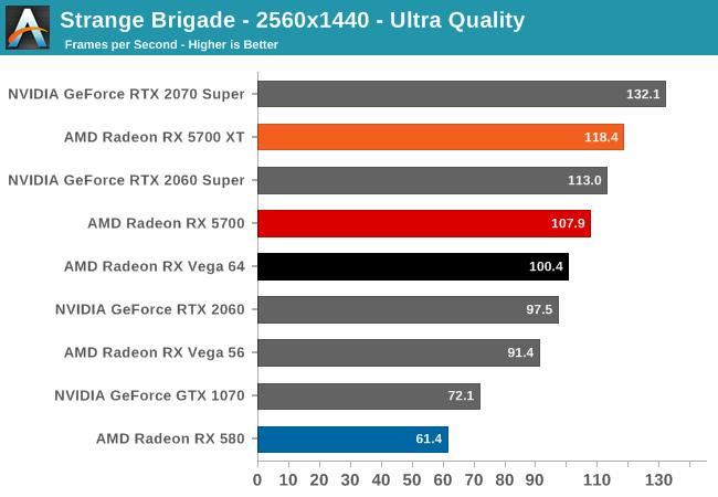Strange Brigade - 2560x1440 - Ultra Quality