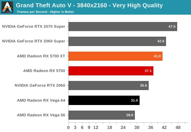 Grand Theft Auto V - The AMD Radeon RX 5700 XT & RX 5700