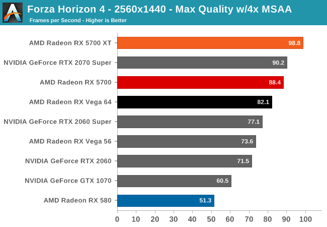 Forza Horizon 4 - The AMD Radeon RX 5700 XT & RX 5700 Review: Navi