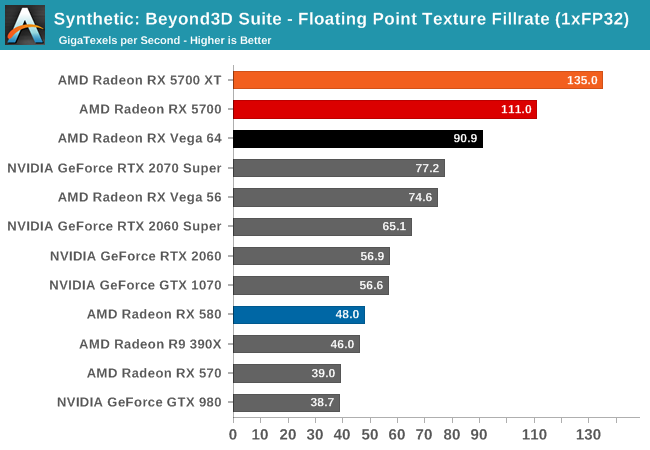 Synthetic: Beyond3D Suite - Floating Point Texture Fillrate (1xFP32)