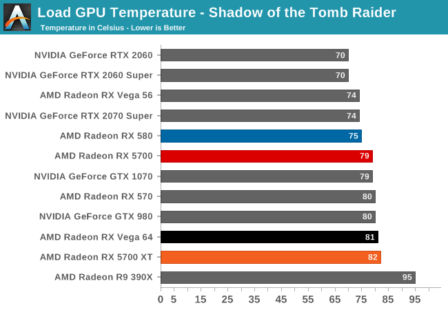 Load GPU Temperature - Shadow of the Tomb Raider