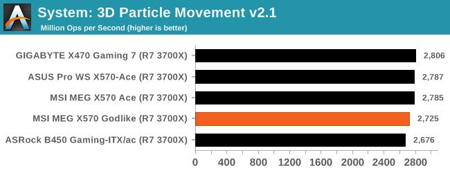 CPU Performance, Short Form - The MSI MEG X570 Godlike