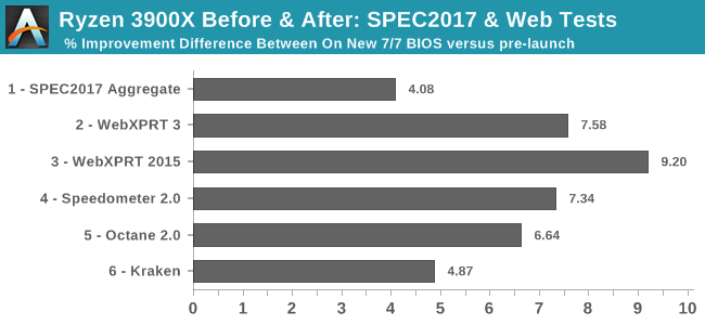 Ryzen 3900X Before & After: SPEC2017 & Web Tests