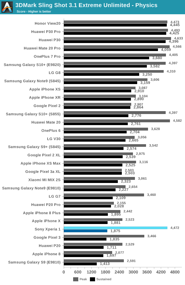 GPU Performance - The Sony Xperia 1 Review: A 21:9 Take of the World