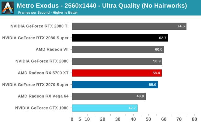 Metro Exodus - 2560x1440 - Ultra Quality (No Hairworks)
