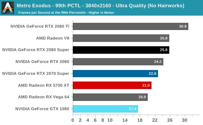 Metro Exodus - 99th PCTL - 3840x2160 - Ultra Quality (No Hairworks)