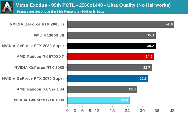 Metro Exodus - 99th PCTL - 2560x1440 - Ultra Quality (No Hairworks)