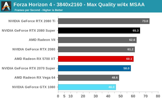 Forza Horizon 4 - 3840x2160 - Max Quality w/4x MSAA