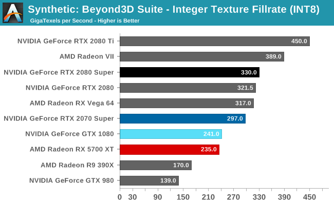 Synthetic: Beyond3D Suite - Integer Texture Fillrate (INT8)