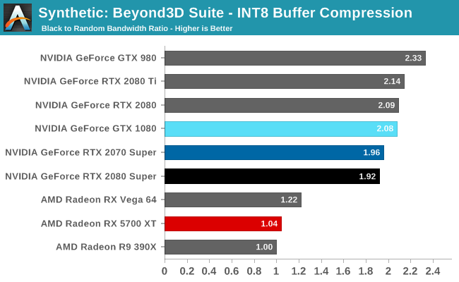 Synthetic: Beyond3D Suite - INT8 Buffer Compression