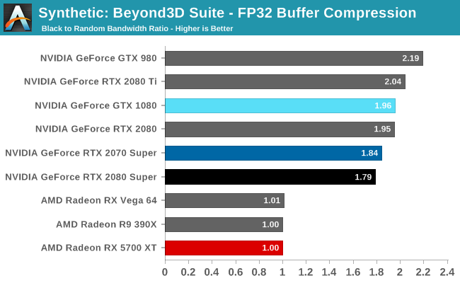 Synthetic: Beyond3D Suite - FP32 Buffer Compression