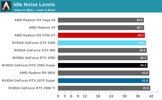 Idle Noise Levels