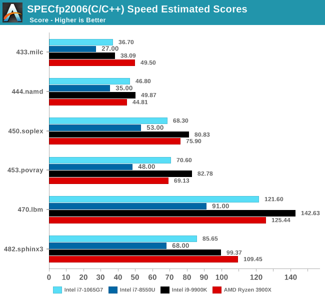 SPECfp2006(C/C++) Speed Estimated Scores