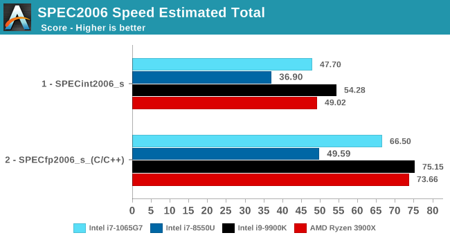 SPEC2006 Speed Estimated Total