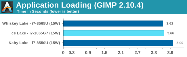 Application Loading (GIMP 2.10.4)