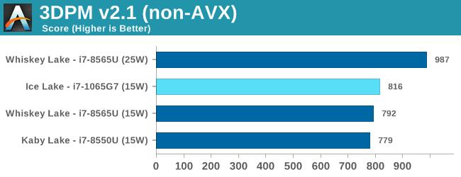 3DPM v2.1 (non-AVX)