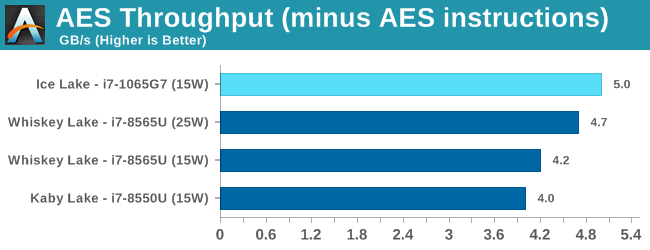 AES Throughput (minus AES instructions)