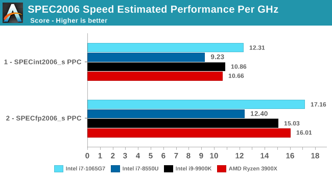 SPEC2006 Speed Estimated Performance Per GHz