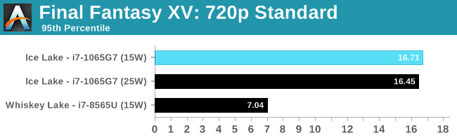 Final Fantasy XV: 720p Standard
