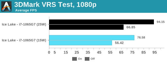 3DMark VRS Test, 1080p