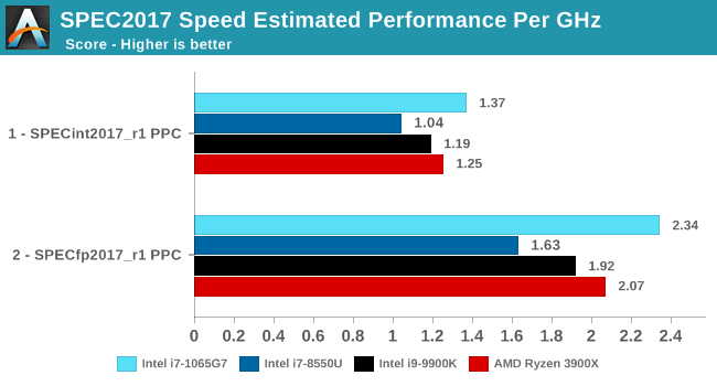 SPEC2017 Speed Estimated Performance Per GHz