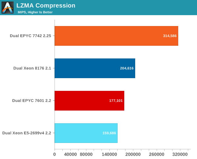 Legacy: 7-zip - AMD Rome Second Generation EPYC Review: 2x 64-core