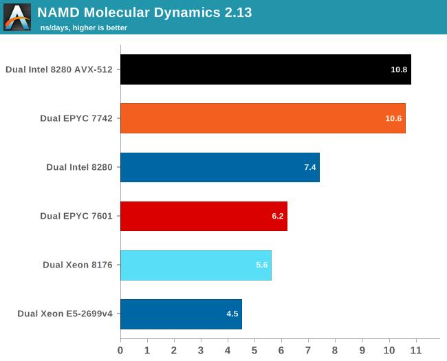 NAMD Molecular Dynamics 2.13