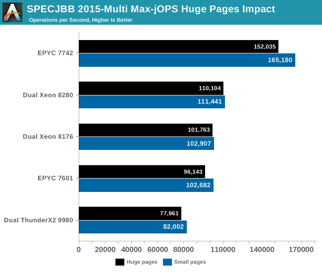 SPECJBB 2015-Multi Max-jOPS Huge Pages Impact