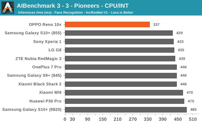 AIBenchmark 3 - 3 - Pioneers - CPU/INT