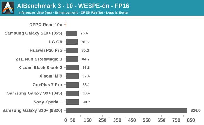 AIBenchmark 3 - 10 - WESPE-dn - FP16