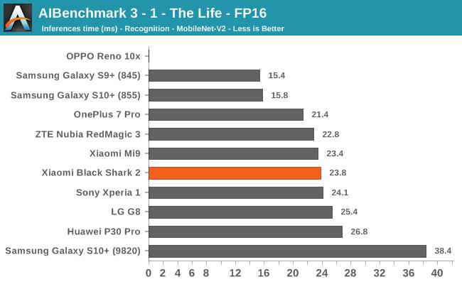AIBenchmark 3 - 1 - The Life - FP16