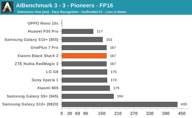 AIBenchmark 3 - 3 - Pioneers - FP16