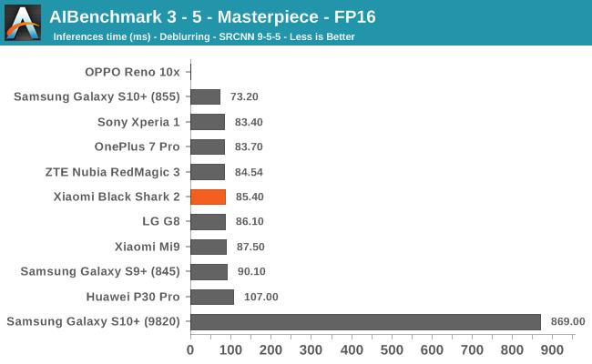 AIBenchmark 3 - 5 - Masterpiece - FP16