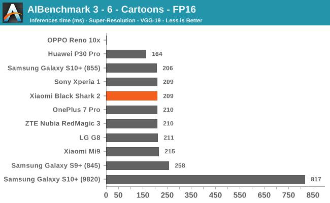 AIBenchmark 3 - 6 - Cartoons - FP16