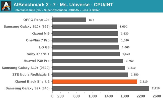 AIBenchmark 3 - 7 - Ms. Universe - CPU/INT