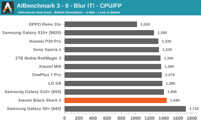 AIBenchmark 3 - 8 - Blur iT! - CPU/FP