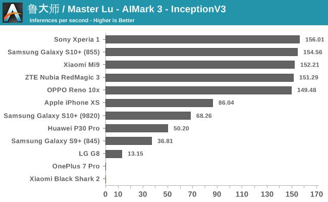 鲁大师 / Master Lu - AIMark 3 - InceptionV3