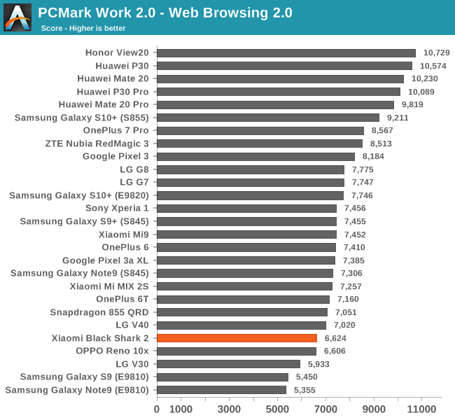 PCMark Work 2.0 - Web Browsing 2.0