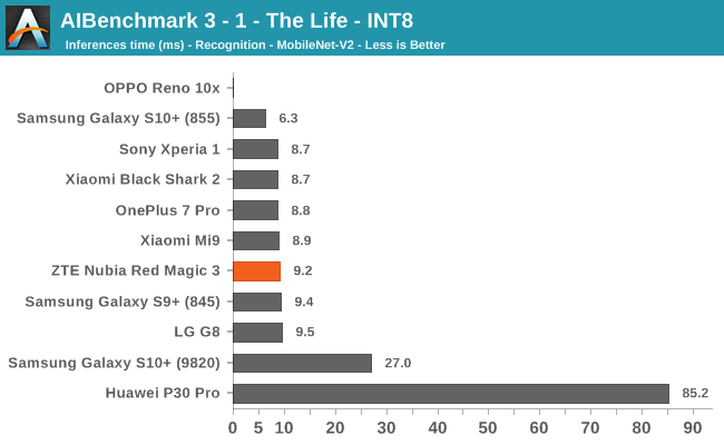 AIBenchmark 3 - 1 - The Life - INT8