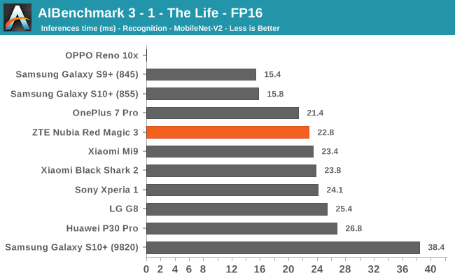 AIBenchmark 3 - 1 - The Life - FP16