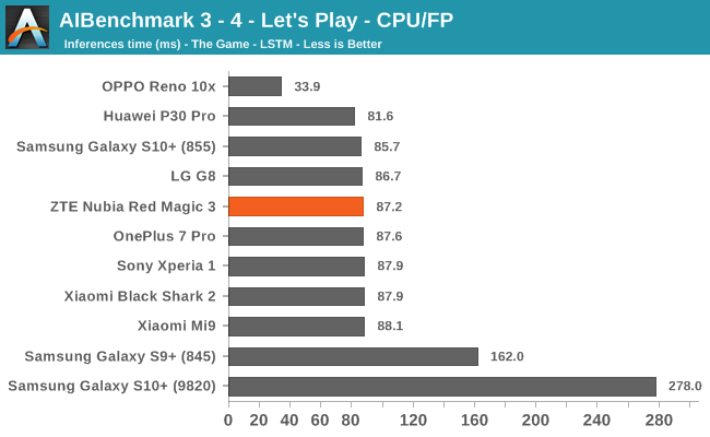 AIBenchmark 3 - 4 - Let's Play - CPU/FP