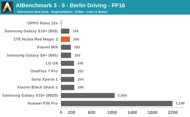 AIBenchmark 3 - 9 - Berlin Driving - FP16