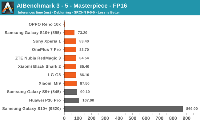 AIBenchmark 3 - 5 - Masterpiece - FP16