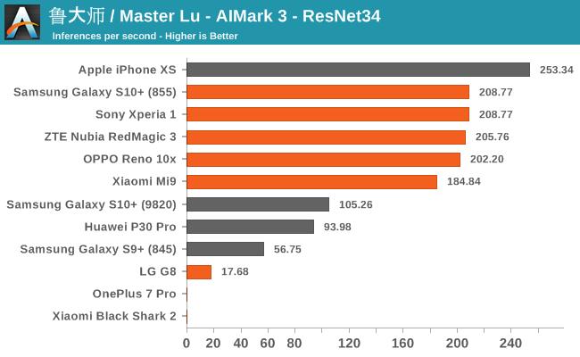 鲁大师 / Master Lu - AIMark 3 - ResNet34