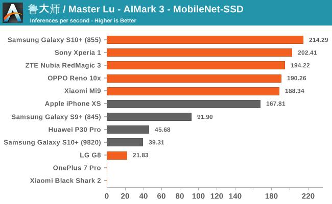 鲁大师 / Master Lu - AIMark 3 - MobileNet-SSD