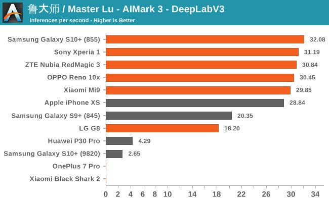 鲁大师 / Master Lu - AIMark 3 - DeepLabV3